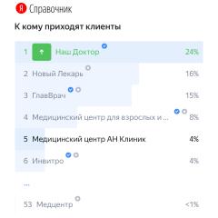 № 1 по посещаемости в Подольске
